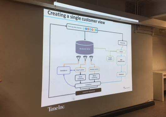 creating-a-single-customer-view-time-inc