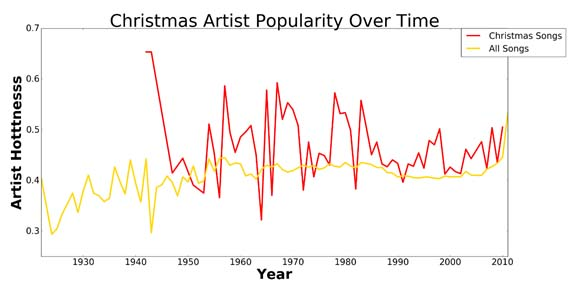 christmas-songs-over-time-v